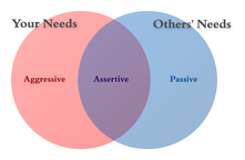 Difference Between Aggressive and Assertive